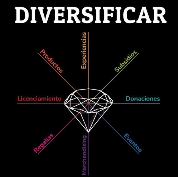 Diversificar